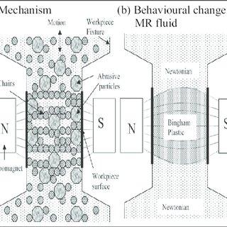 (PDF) A Review on Abrasive Flow Machining (AFM)
