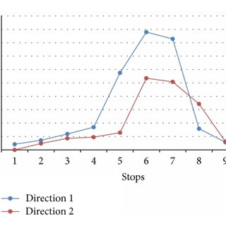 (PDF) Design of Integrated Limited-Stop and Short-Turn