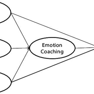 The process model of emotion regulation. Gross and
