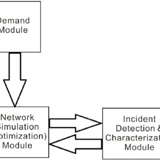 1 Outline of overall security campaign planning process