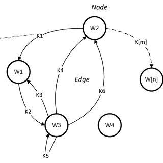 Entity relationship diagram of public transport