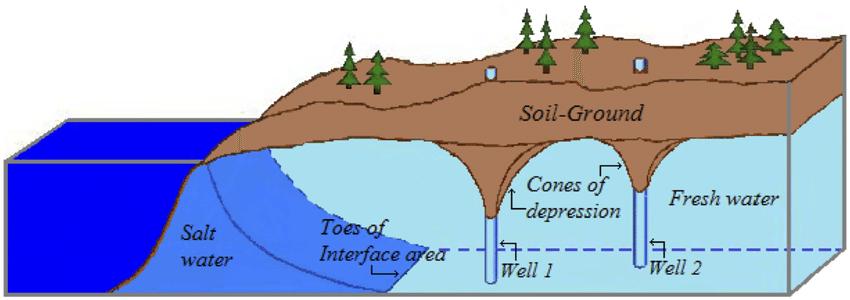 Salt Water Pools Diagram
