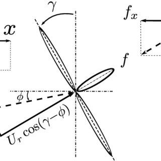 """(PDF) A control-oriented dynamic wind farm flow model: """"WFSim"""""""