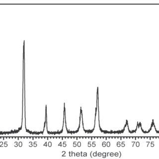 EDS analysis of the BiFeO3 powder sample with Bi/Fe molar