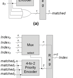 blocks of pipelined priority encoder a an unit block for getting information of [ 850 x 1328 Pixel ]