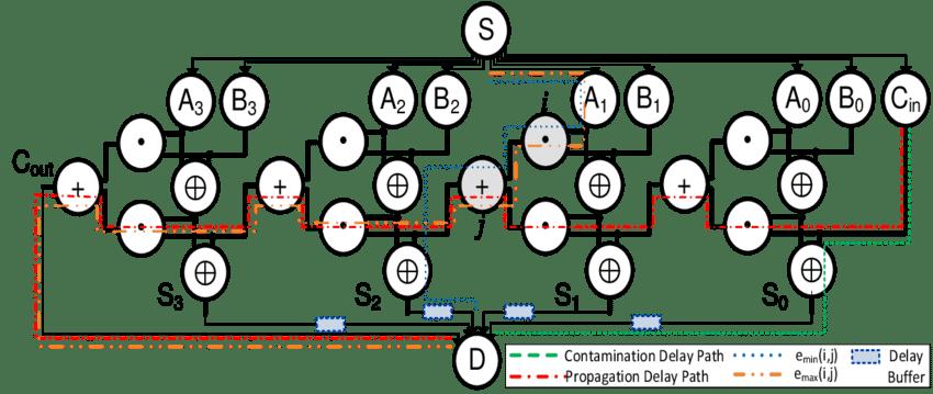Illustration: Network model for 4-bit ripple carry adder