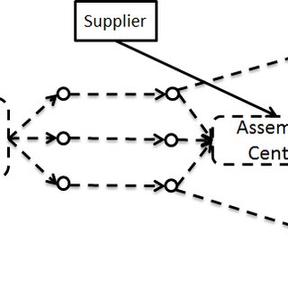 Stochastic programming for flexible global supply chain