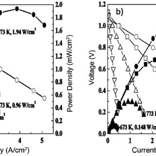 Effects of LSM/YSZ VAN layer on power density of the cell