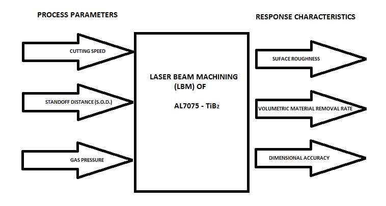 Schematic Diagram of Laser Beam Machining Centre