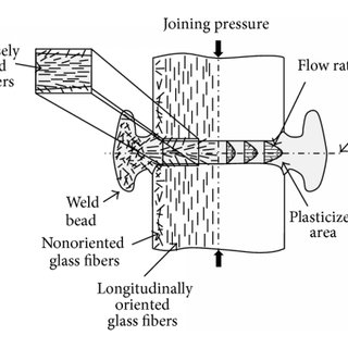 Fiber orientation in an injection molded plate depicted