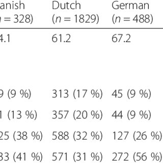 (PDF) Patient activation in Europe: an international