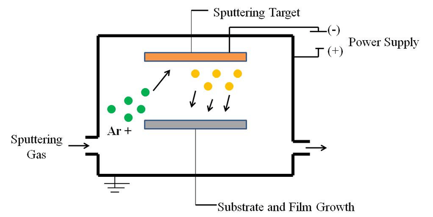 Schematic of the Pulsed DC Magnetron Sputtering Setup