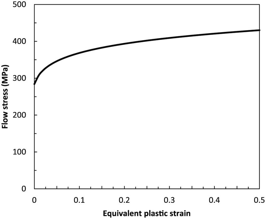 Tensile stress-strain curve of A6061 aluminum alloy. 6