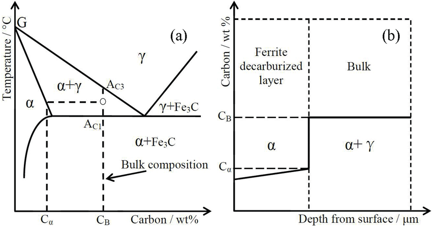 Schematic Drawing Of Decarburization In The Temperature