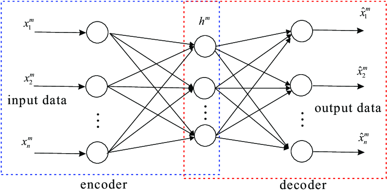 Architecture of an auto-encoder and decoder in a deep