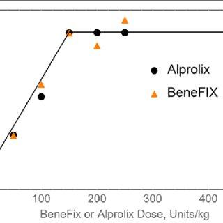 (PDF) Extravascular FIX and coagulation