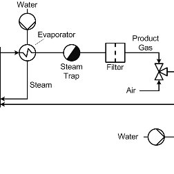 Basic principle of water-steam-cycle with steam turbine