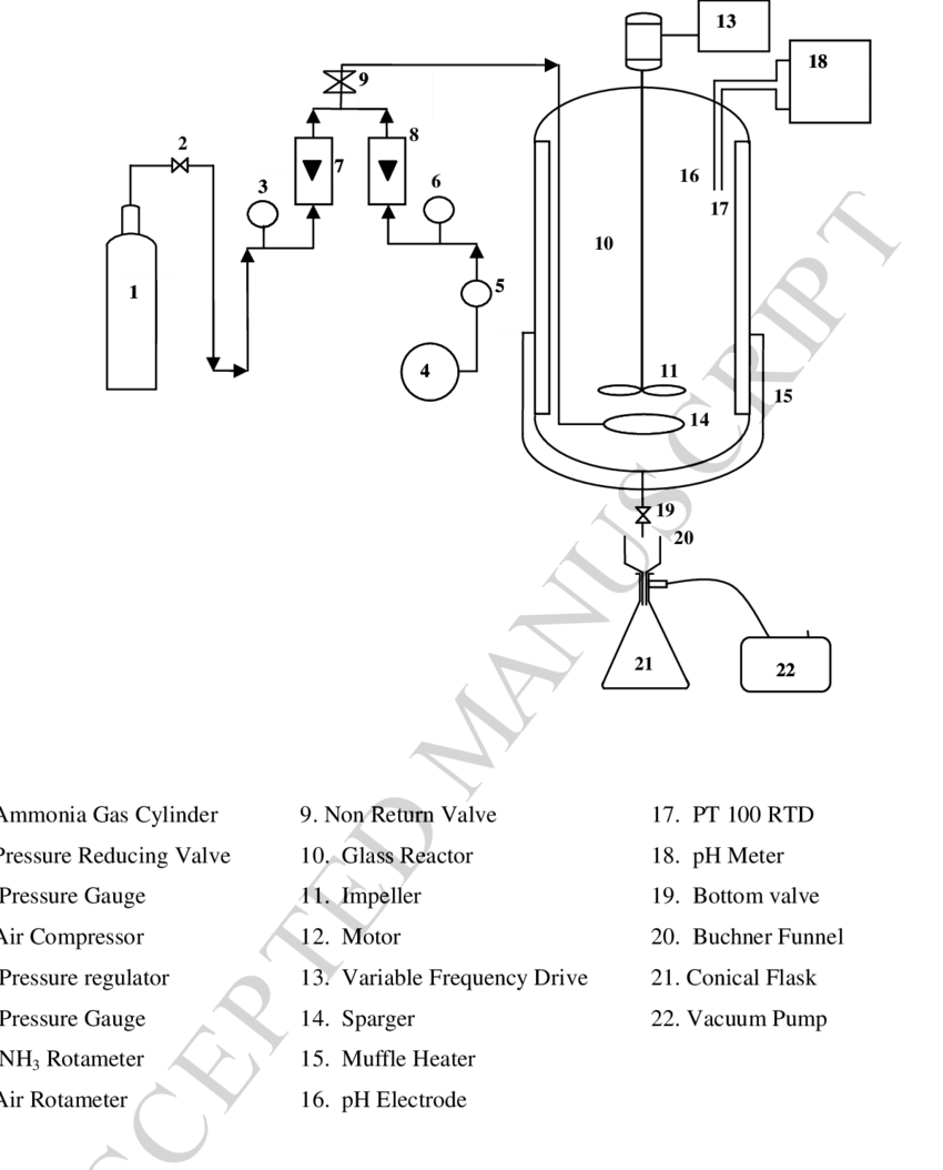 Schematic diagram of adu precipitation system download scientific