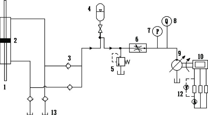 Working principle of hydraulic transmission system