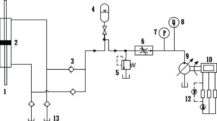 Working principle of hydraulic transmission system