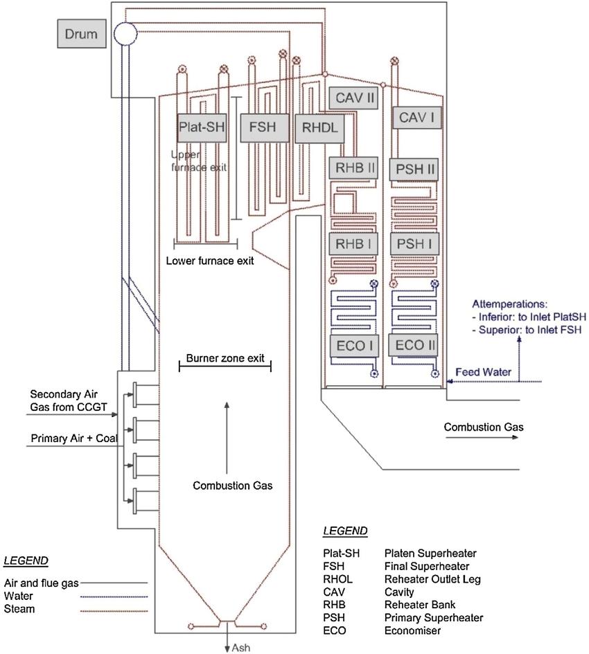 process flow diagram for coal power plant