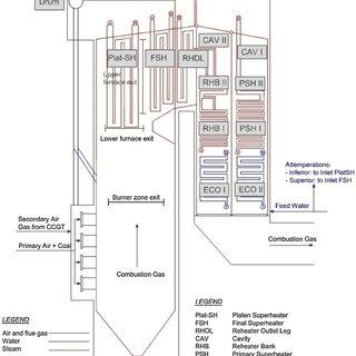 Process flow diagram of a power matched carbon capture