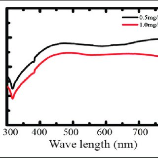 Schematic of the synthesis of AgNWs. AgNW: silver nanowire