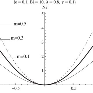 (PDF) Irreversibility analysis for reactive third-grade