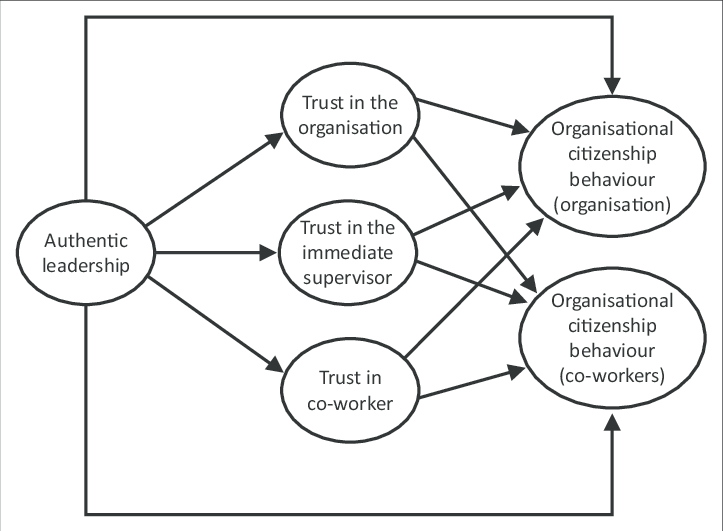 A hypothesised model of authentic leadership and