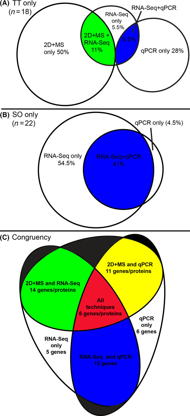 hight resolution of venn diagrams showing congruency across the three techniques
