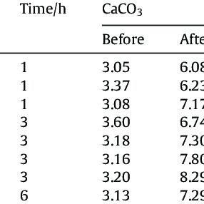 XRD patterns of samples prepared from CaCO3 at (a) 120