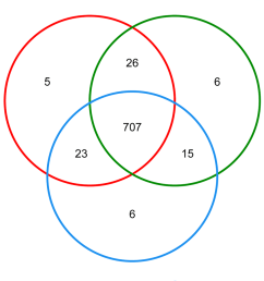 venn diagram showing the unique and shared otus 3 distance level the [ 850 x 972 Pixel ]