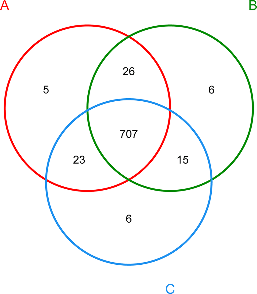 medium resolution of venn diagram showing the unique and shared otus 3 distance level the