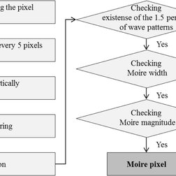 Block diagram of the proposed Moire pixel detection method