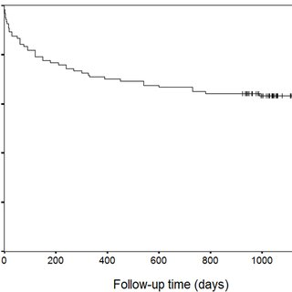 (PDF) Postoperative Mortality after Hip Fracture Surgery
