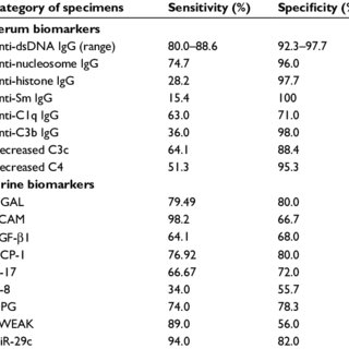 The reported sensitivity and specificity of some potential