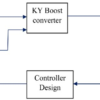 (PDF) Output Voltage Ripple (OVR) Reduction of Boost