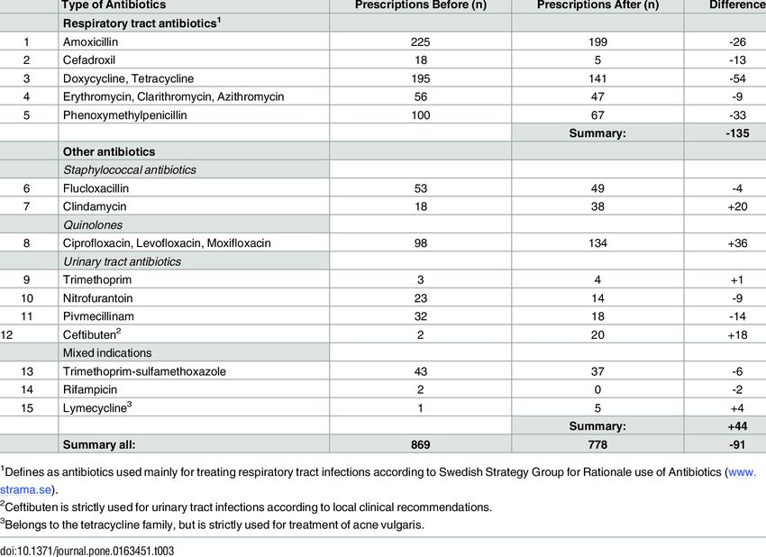 Type of Antibiotics prescribed the year before and after ...