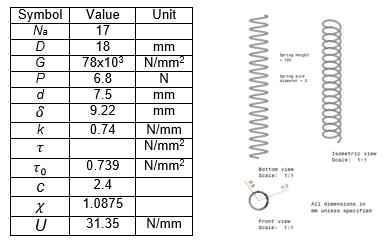 Symbols used in spring design formula Figure 6