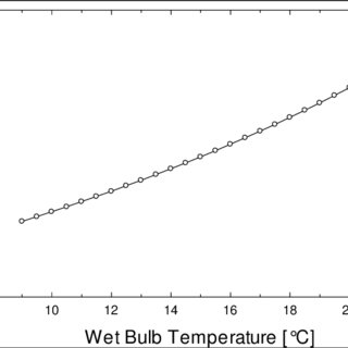 Cooling Water and Condensate Temperature on Constant L/G