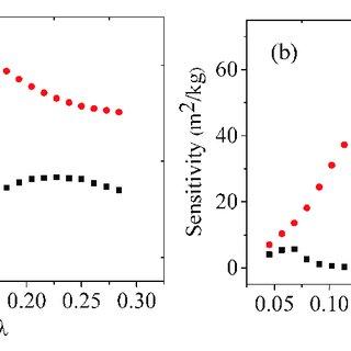 (PDF) Simulation of SAW Humidity Sensors Based on ( 11 2