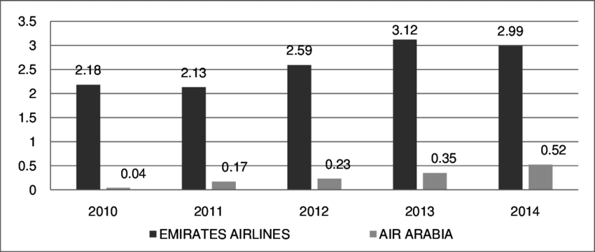Debt Equity Ratio of Emirates Airlines and Air Arabia