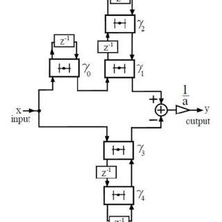 (PDF) Novel Design of Recursive Differentiator Based on