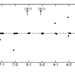 Results of multiple persistent current measurements (in