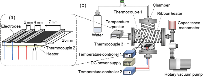 (a) Schematic of the measurement system for the