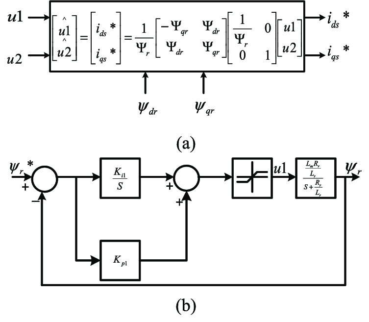 Block diagram of (a) decoupling feedback linearized