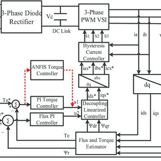 (PDF) Real time implementation of an ANFIS-based induction