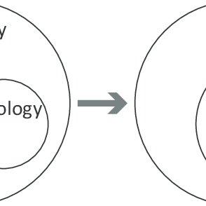 Example of stakeholder analysis framework
