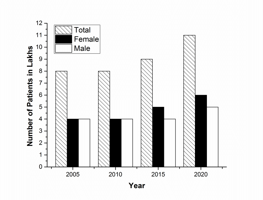 Figure 1. Total cancer prevalence in India year wise