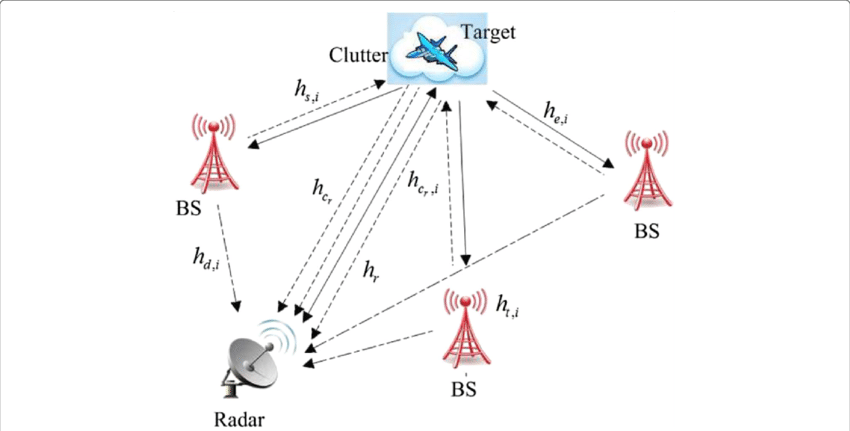 Joint radar and cellular communication systems model